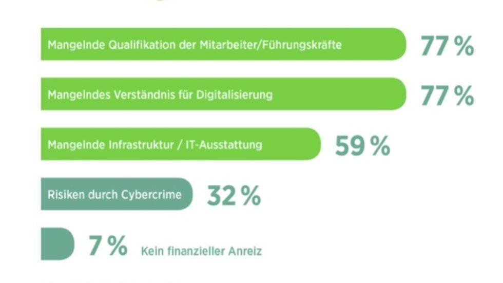 Umfrage: Digitaler Wandel ohne Digitale Talente