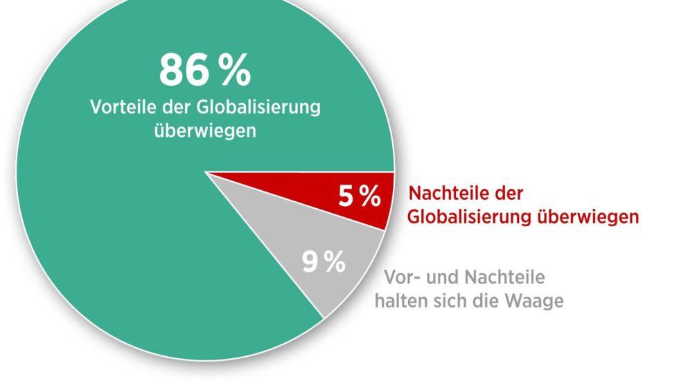 Umfrage: Was nach der Globalisierung kommt