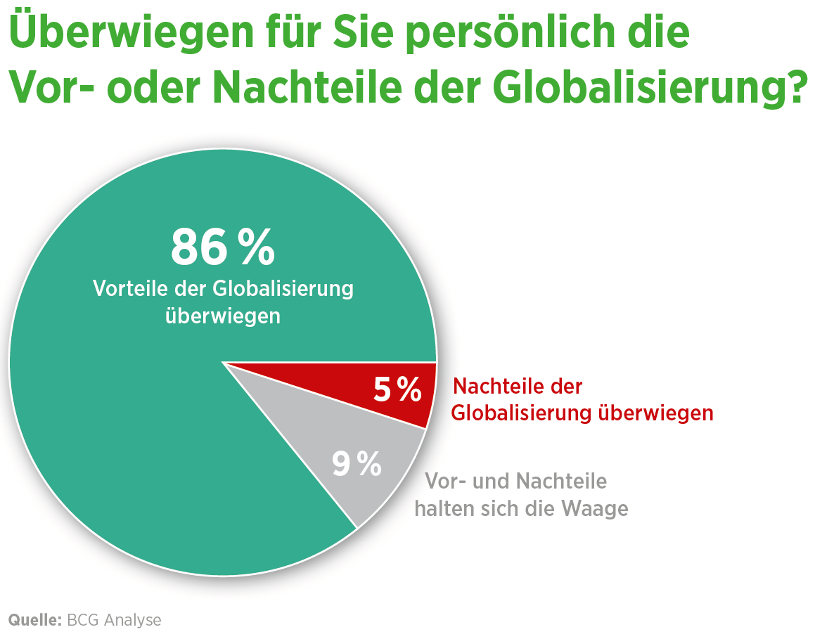 Vor und nachteile globalisierung. 🏆 Vorteile und Nachteile