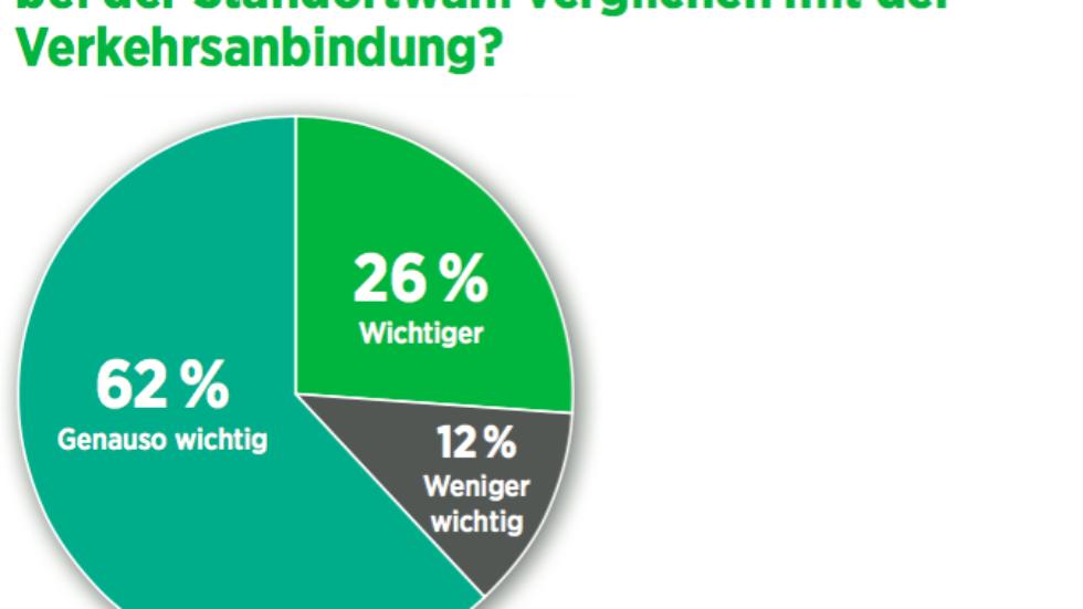 Umfrage: Goodbye Deutschland – die junge Elite drängt ins Ausland