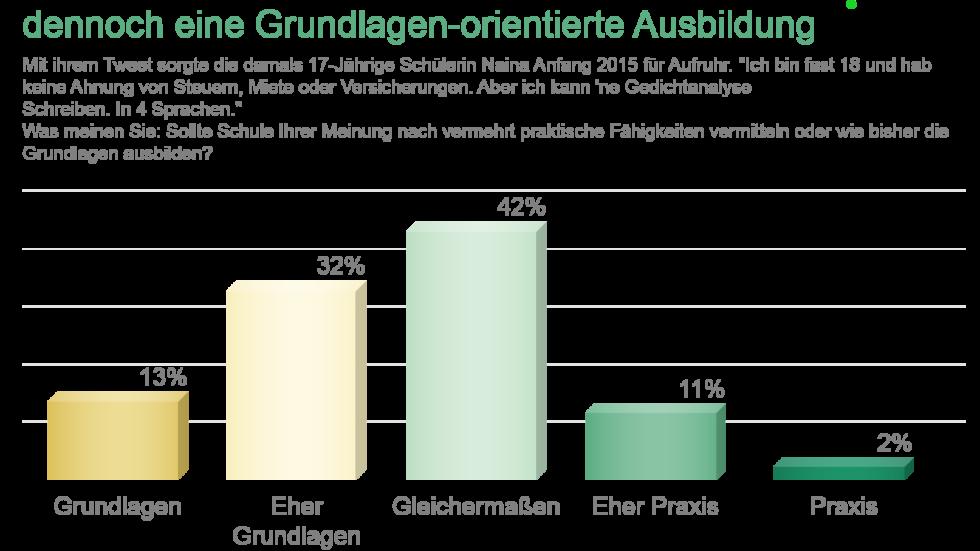 Umfrage: Trügersicher Wohlstand